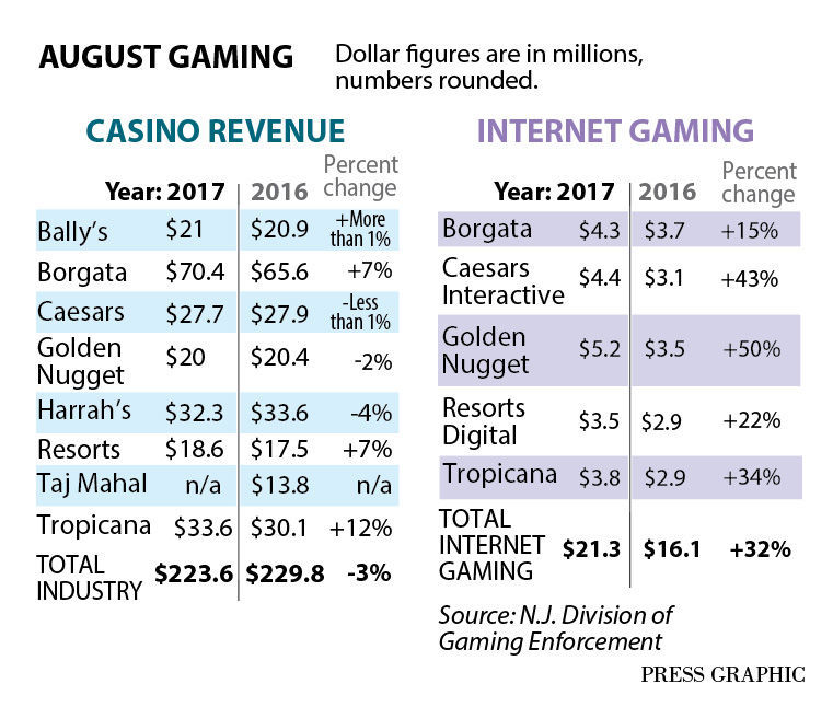 www.AC-gambling-revenue-graph.jpg