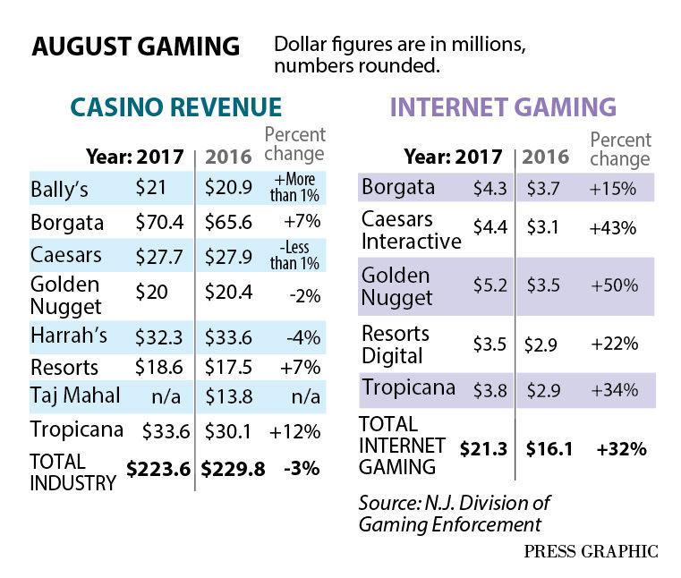 www.AC-gambling-revenue-graph.jpg